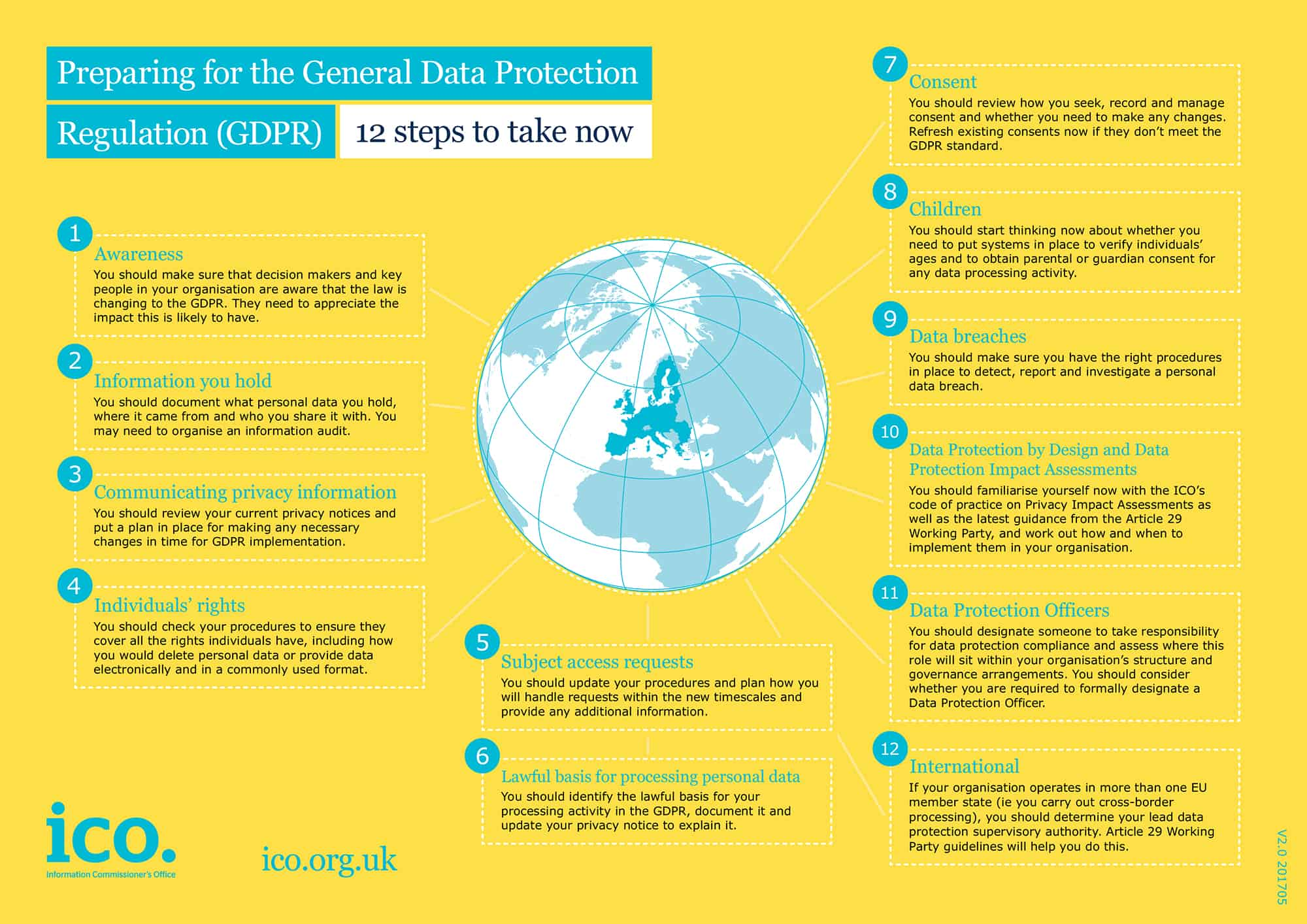 ICO GDPR 12 Steps